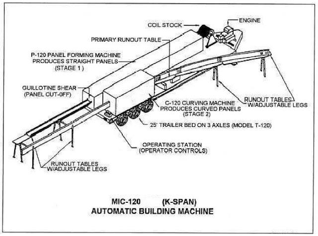 layout-mic120-k-span-machine
