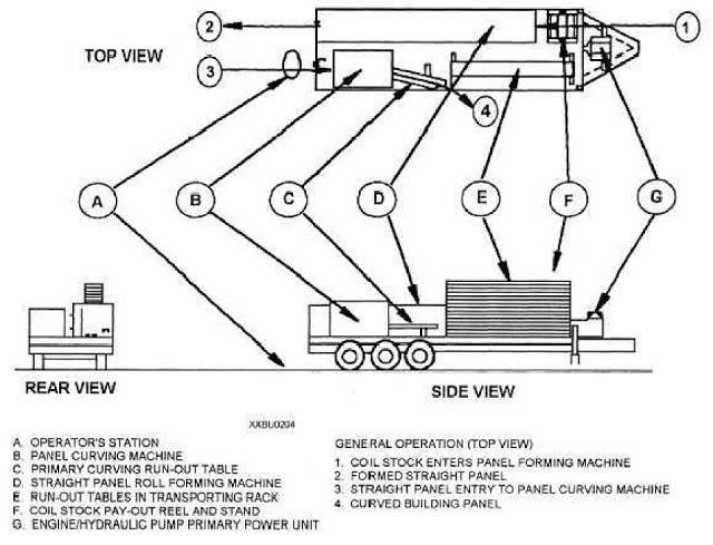 layout-mic120-arch-building-super-quick-span-machine