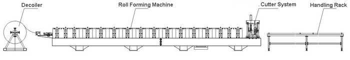 layout-of-metal-facade-sheet-panel-roll-forming-machine