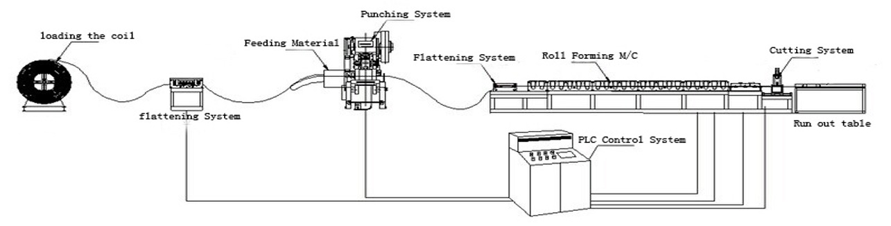 layout-perforated-cable-tray-roll-forming-line