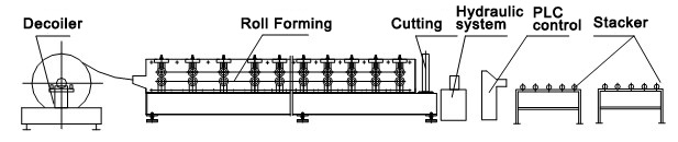 layout-standing- seam-metal -roof-panel-roll forming- machine