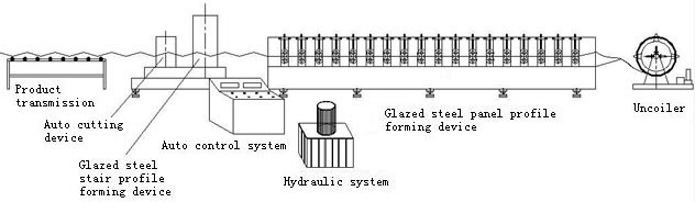 step-tile- roll-forming-equipment-process