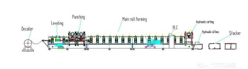 work-flow-crash-barrier-roll-forming-machine